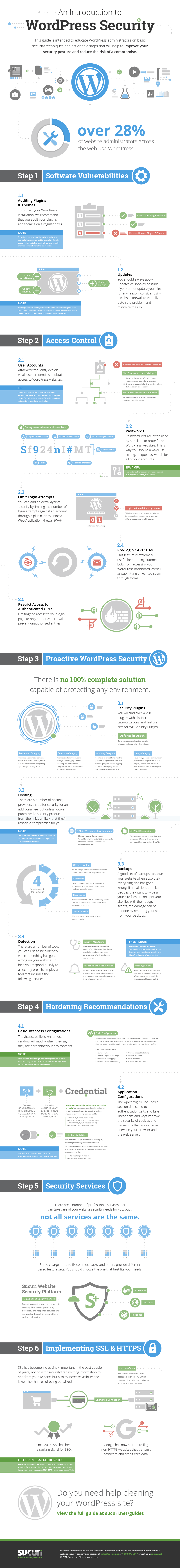 Introduction to WordPress Security InfoGraphic