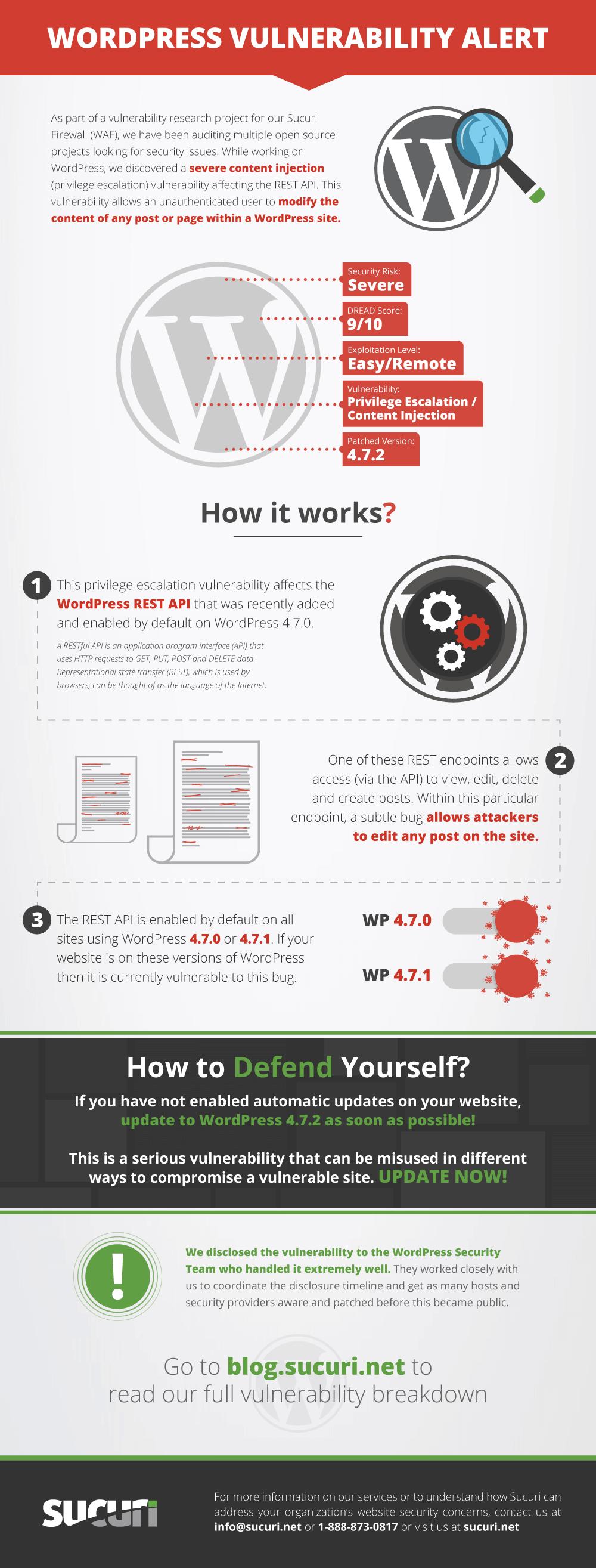 WordPress REST API Vulnerability - Infographic   Sucuri