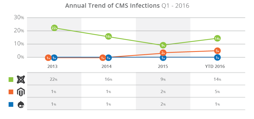 Year over year cms infections
