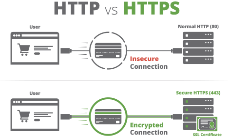 http vs https infographic insecure encrypted connection