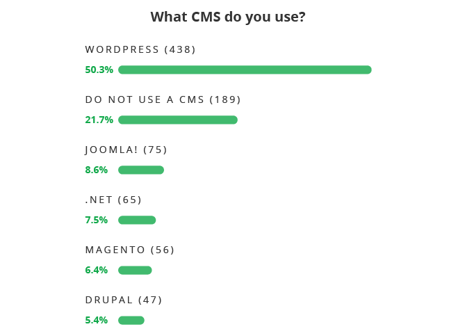 What CMS do you use?