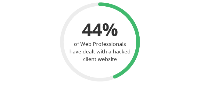 44% of web pros have dealt with a hack