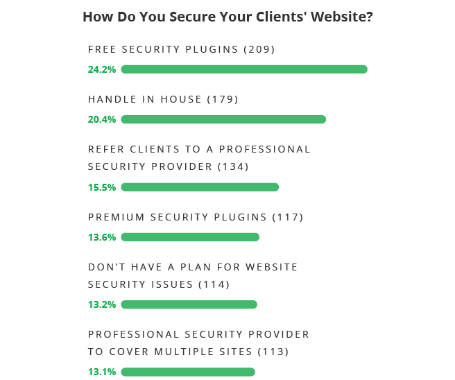How Web Pros Secure their Clients' Websites