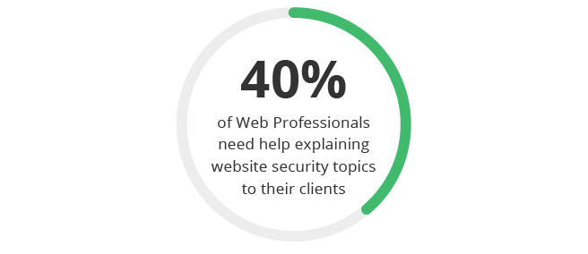 40% of web pros need help explaining website security topics to their clients