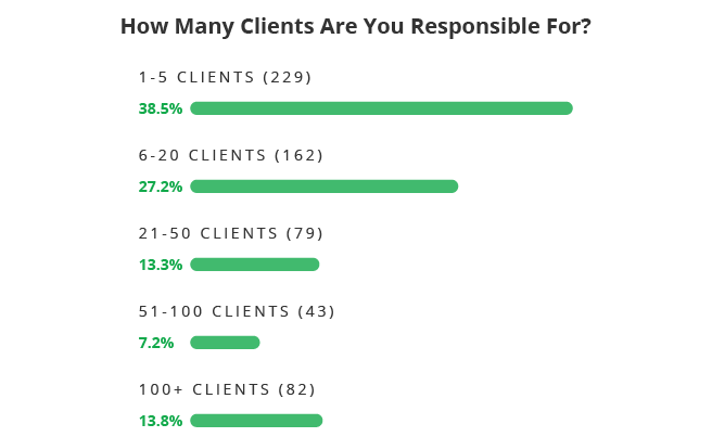 How many clients are you responsible for?