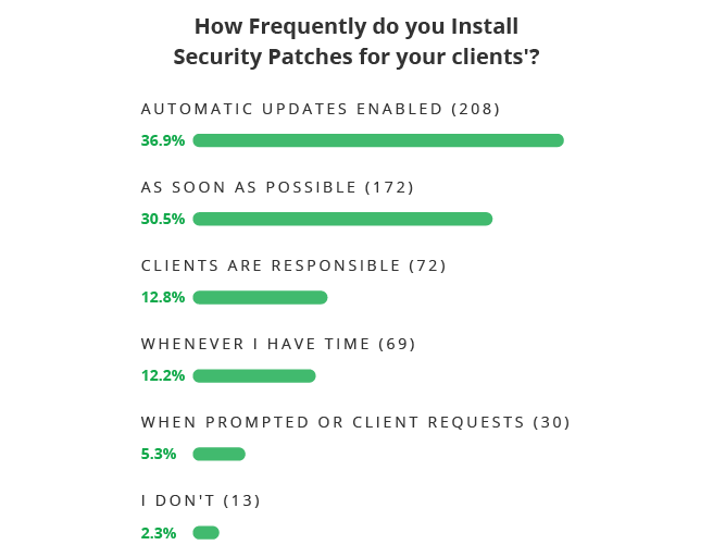 How Frequently do agencies install security patches