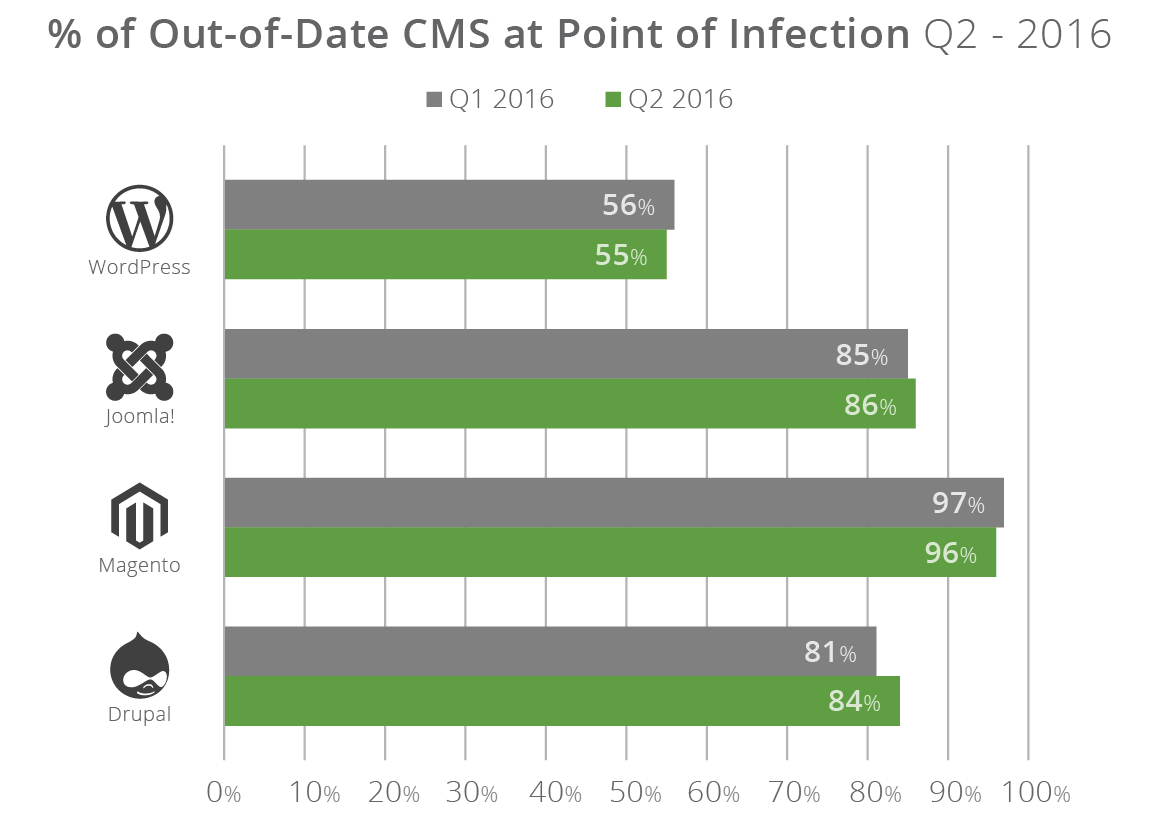 Out of date cms