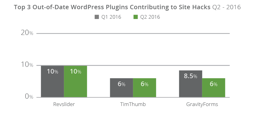 Q1 vs Q2 Comparison Between Top Impacting Plugins