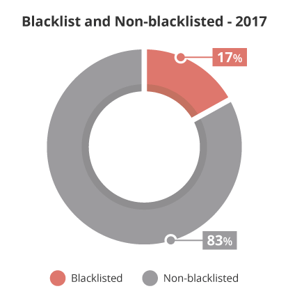 Website blacklist warning distribution Google, McAfee, Norton