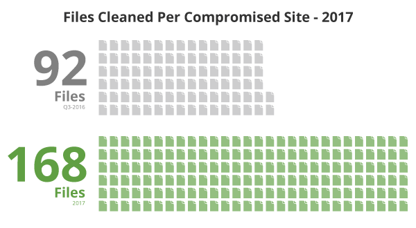 Files Cleaned per Compromised Site