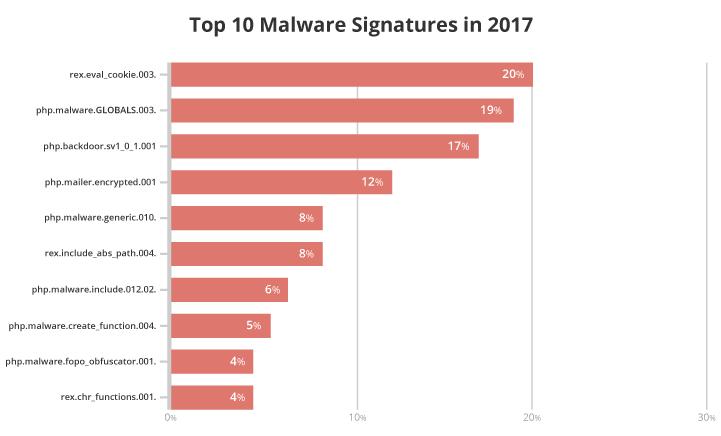 Hacked Website Report 2017 Statistics | Sucuri