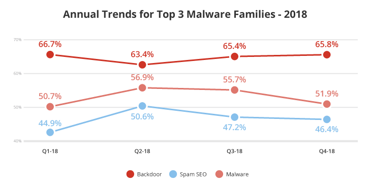 Annual trends for top 3 malware families 2018