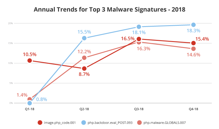 Top 3 malware signatures 2018