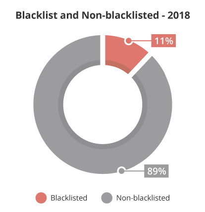 Website blacklist analysis 2018
