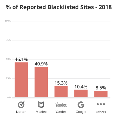 Website blacklist warning distribution Google, McAfee, Norton, Yandex, and others