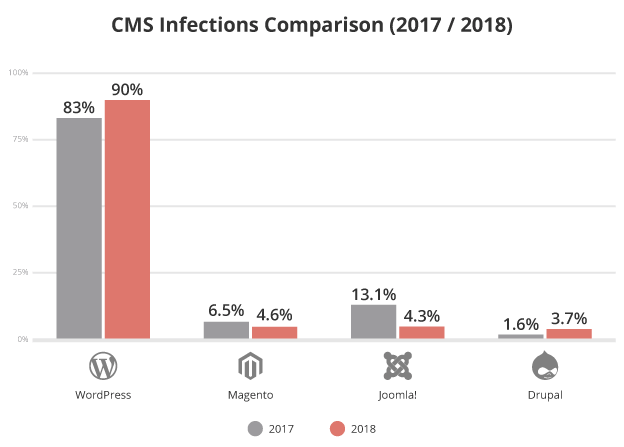 CMS Security Comparison