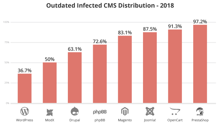 Out of date CMS distribution 2018