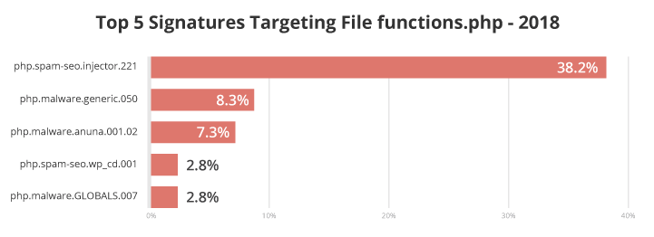 Top 5 malware signatures targeting functions.php