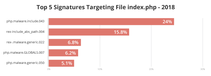 Top 5 malware signatures targeting index.php