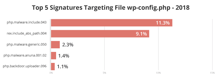Top 5 malware signatures targeting wp-config.php