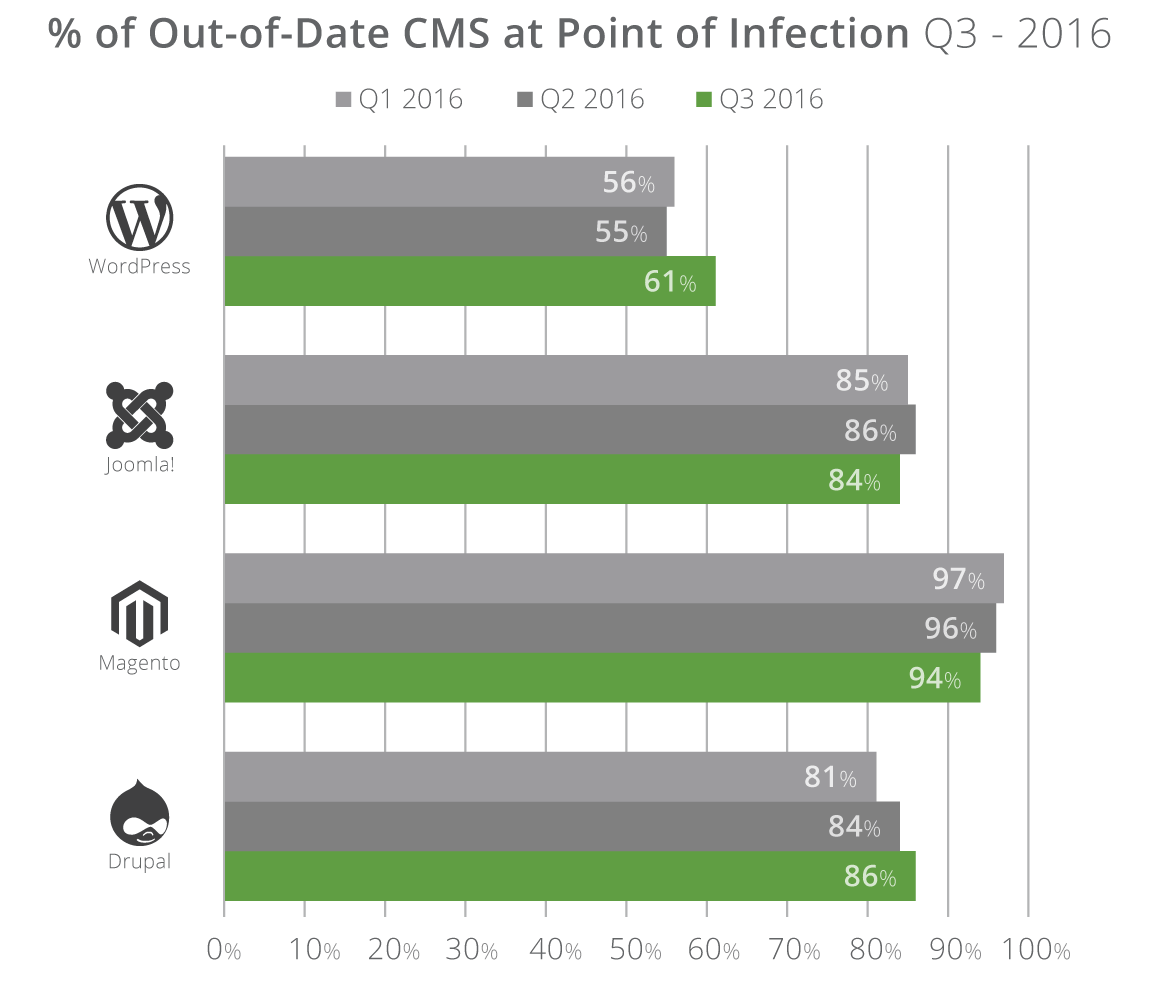 Out of date CMS statistics