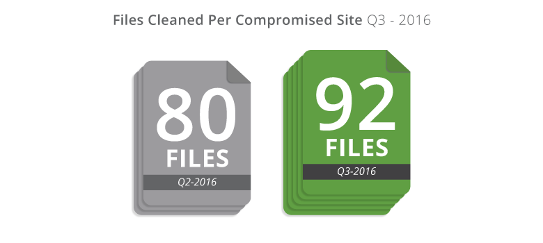 Number of cleaned files