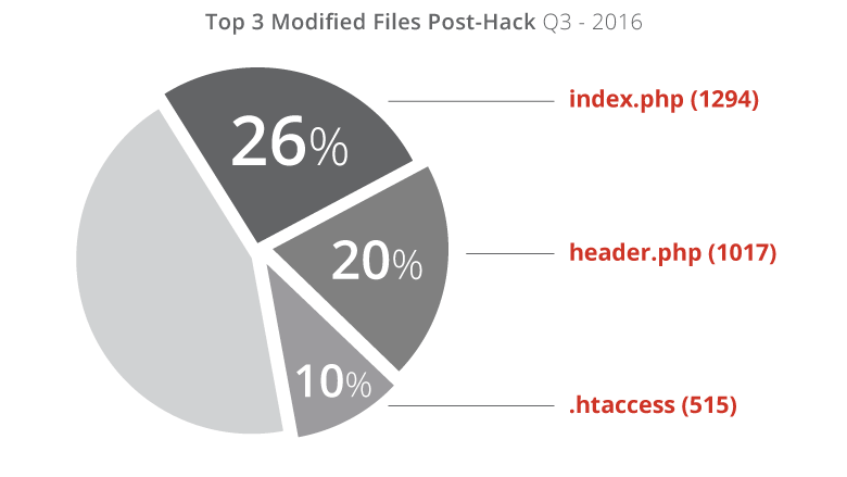 Top 3 modified files