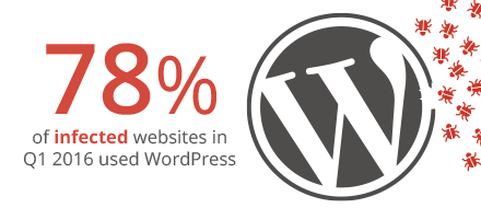 Infographic - WordPress Guide