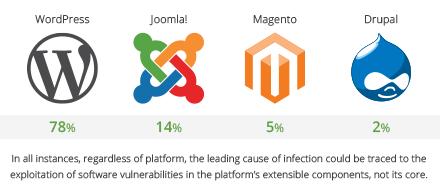 Infographic - Hack Report Q1
