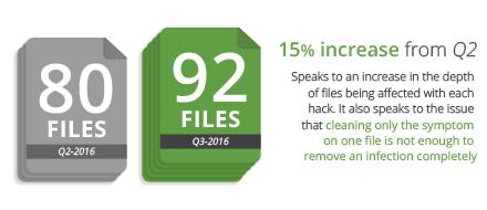 Infographic - Hack Report Q3