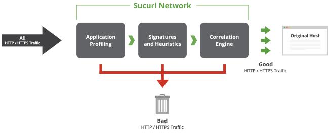 Sucuri Network