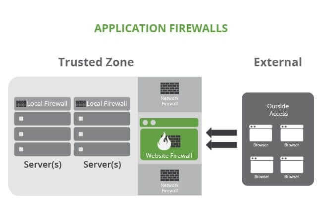 application firewalls