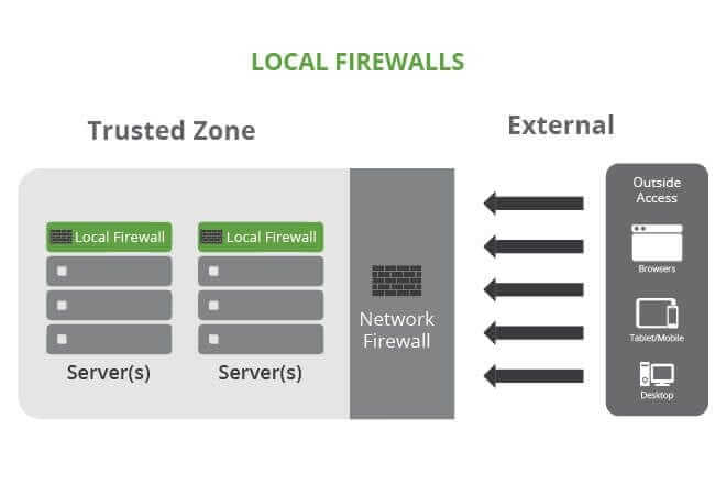 local firewalls