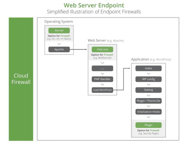 web server endpoint