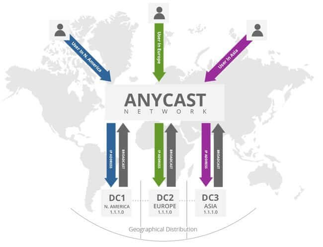 Anycast network