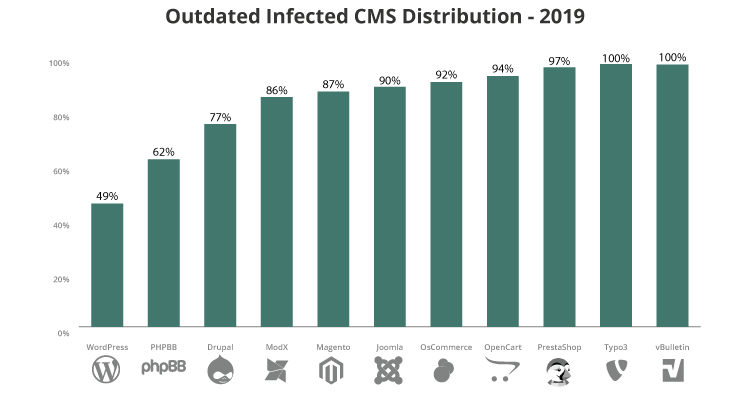 Outdated CMS in 2019