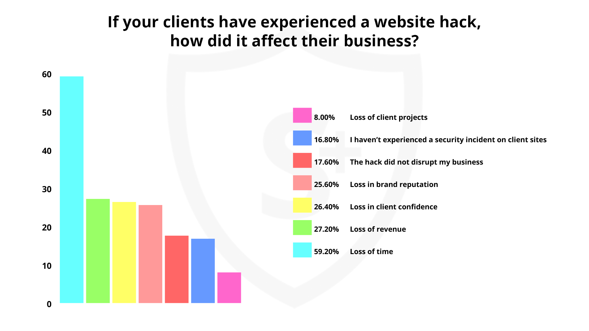 Loss of time was one of the largest consequences of a hacked website.