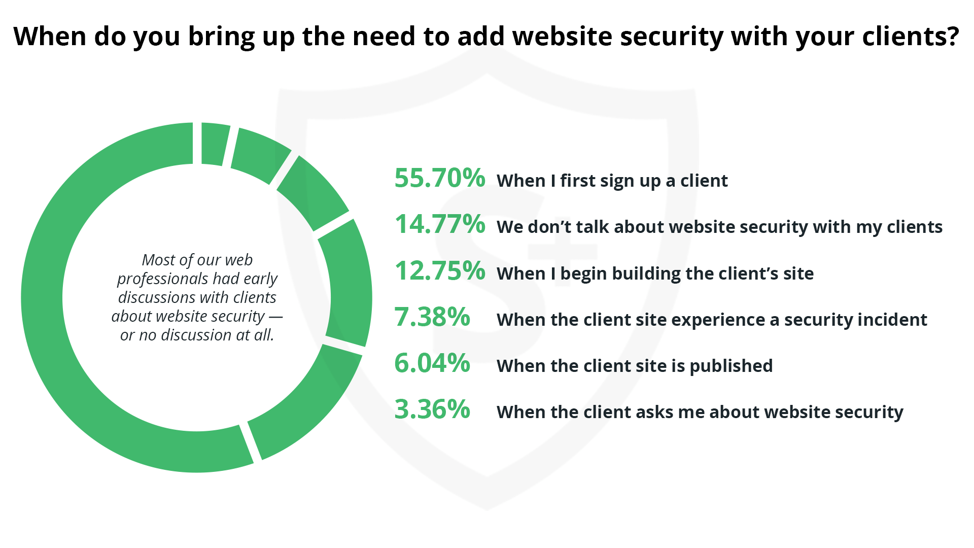 Most of our web professionals had early discussions with clients about website security — or no discussion at all.